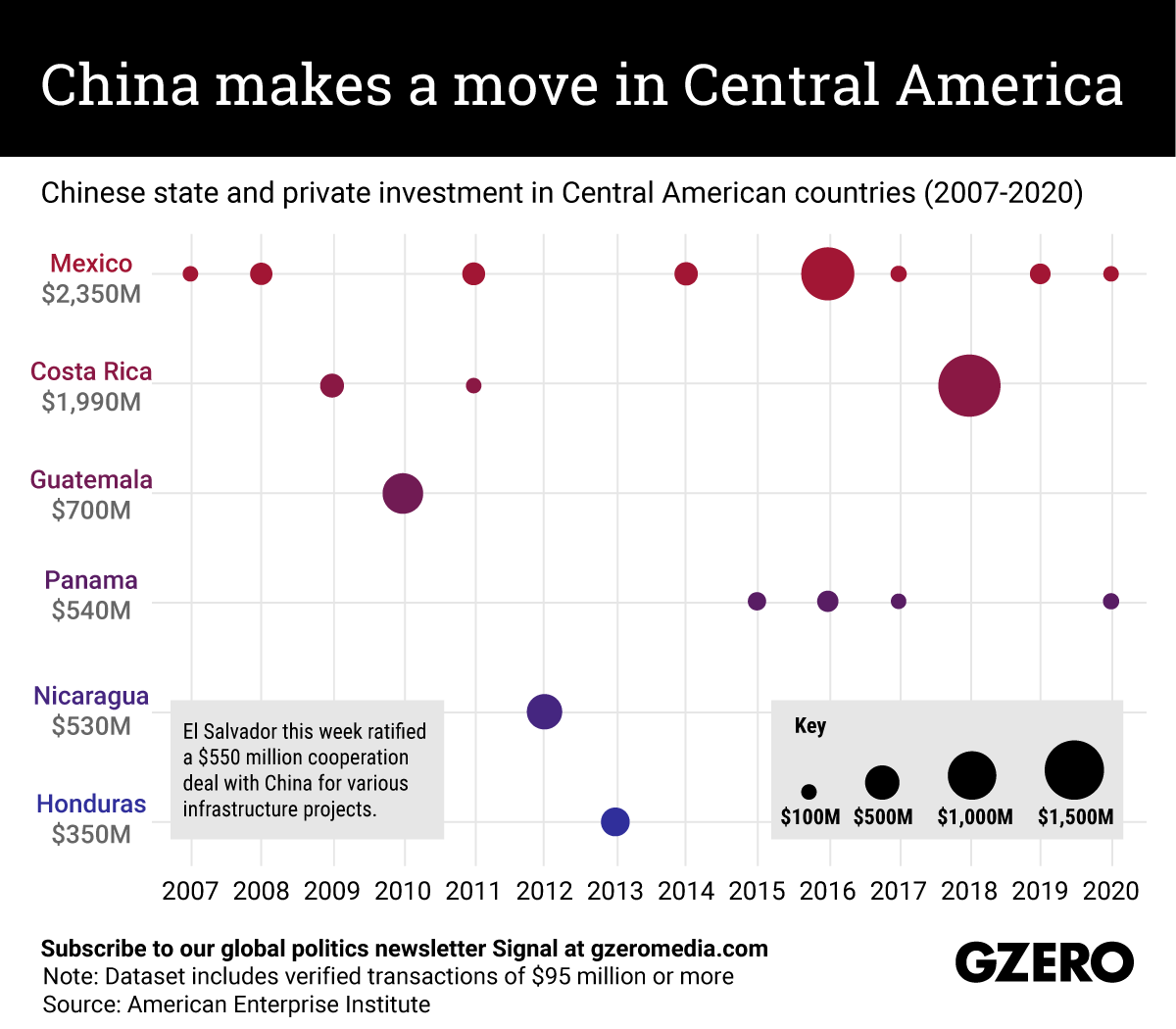 The Graphic Truth: China makes a move in Central America