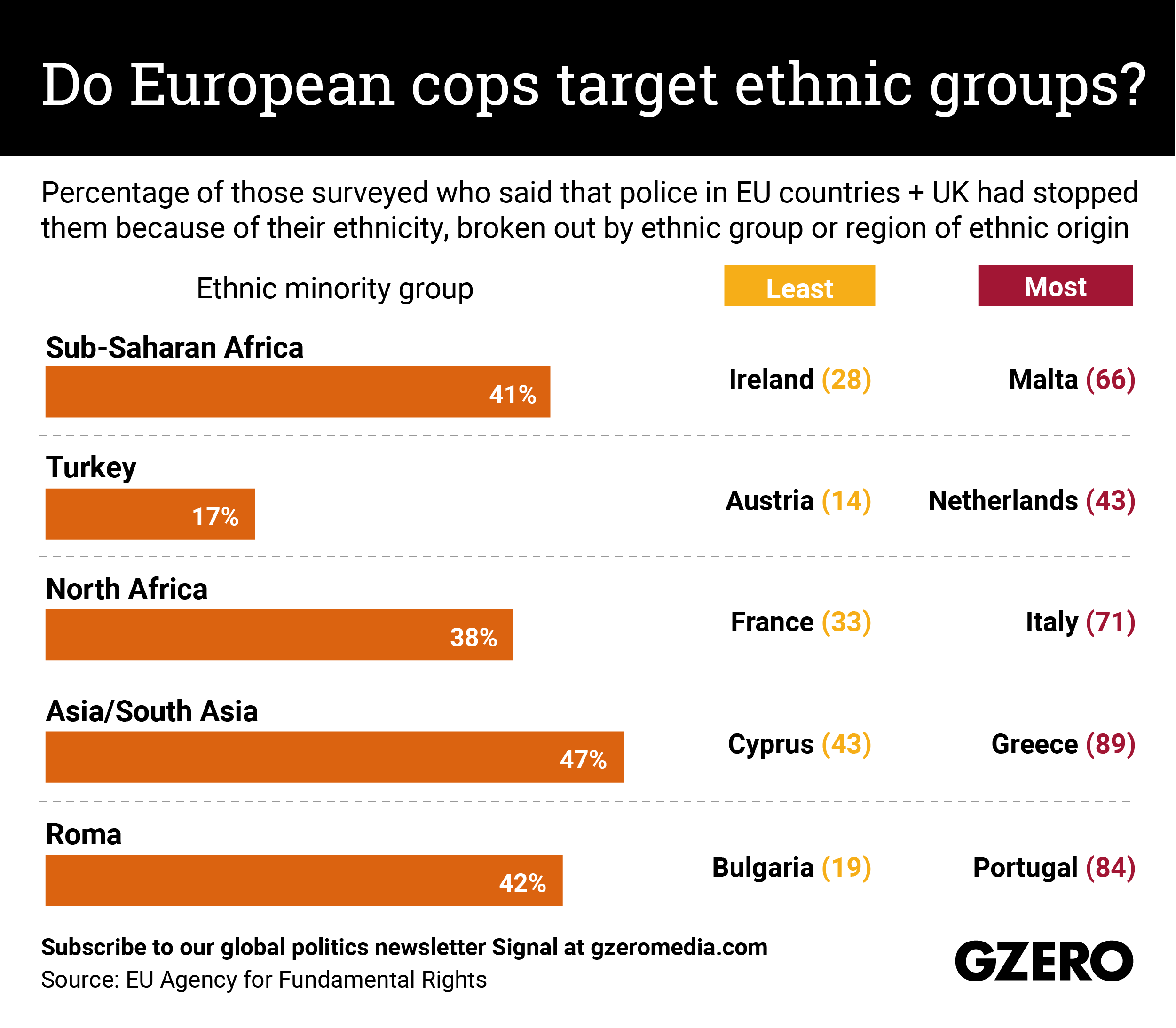 The Graphic Truth: Do European cops target ethnic groups?