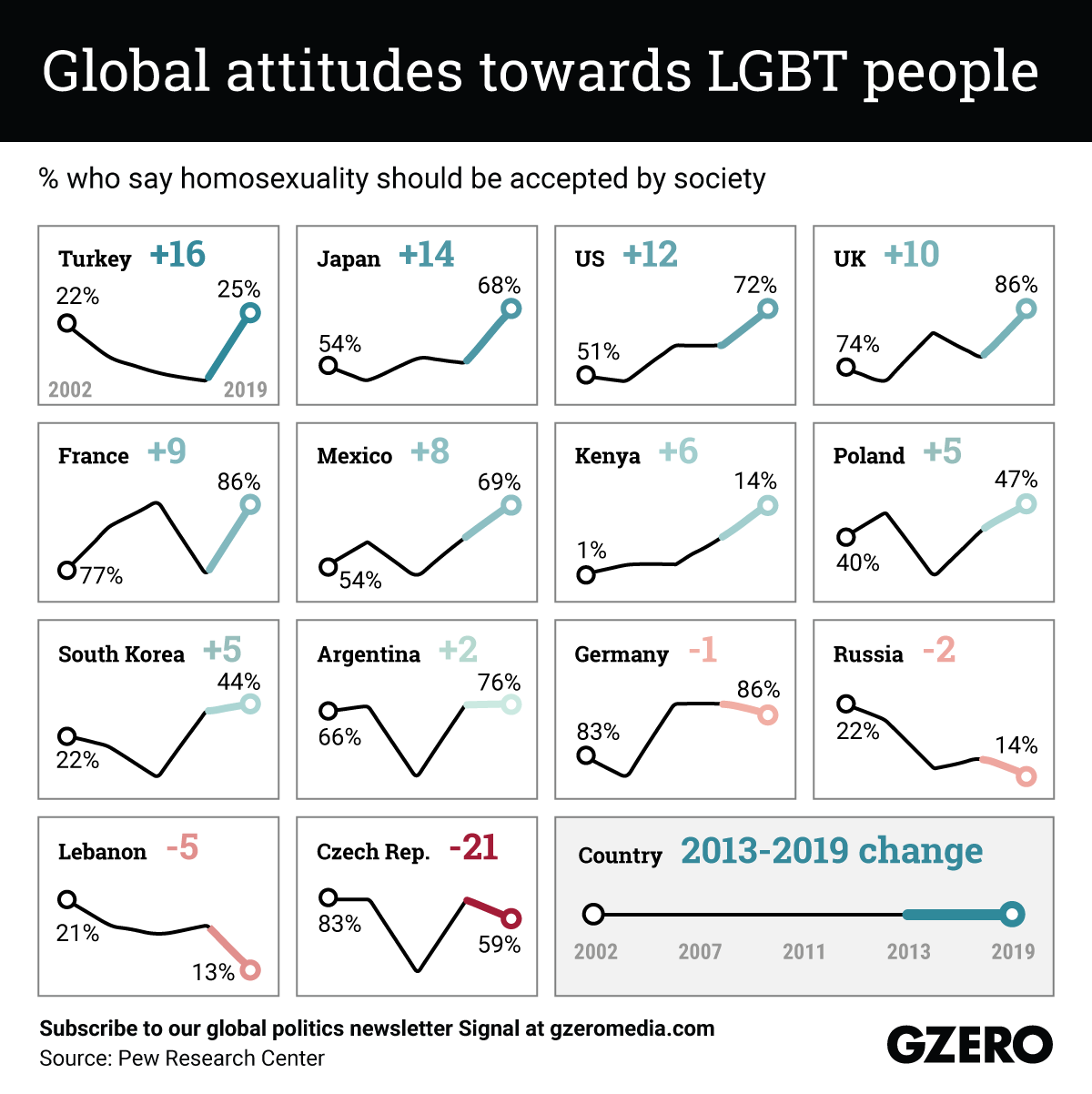 The Graphic Truth: Global attitudes towards LGBT people