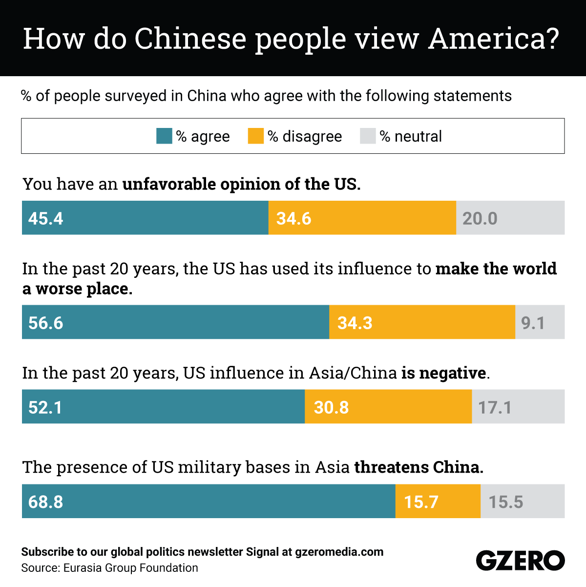The Graphic Truth: How do Chinese people view America?