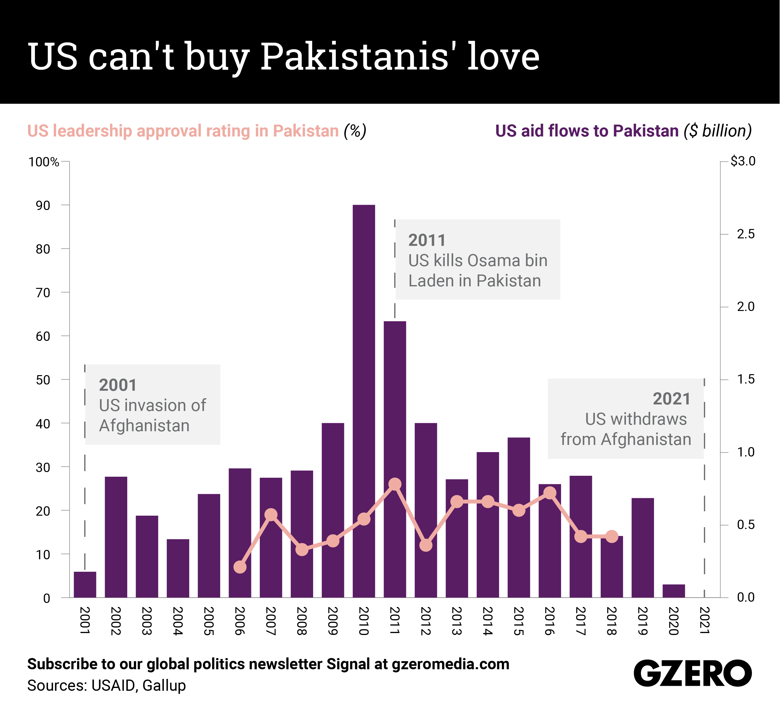 The Graphic Truth: The US can't buy Pakistanis' love