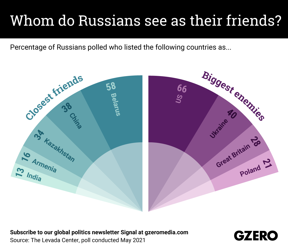 The Graphic Truth: Whom do Russians see as their friends?