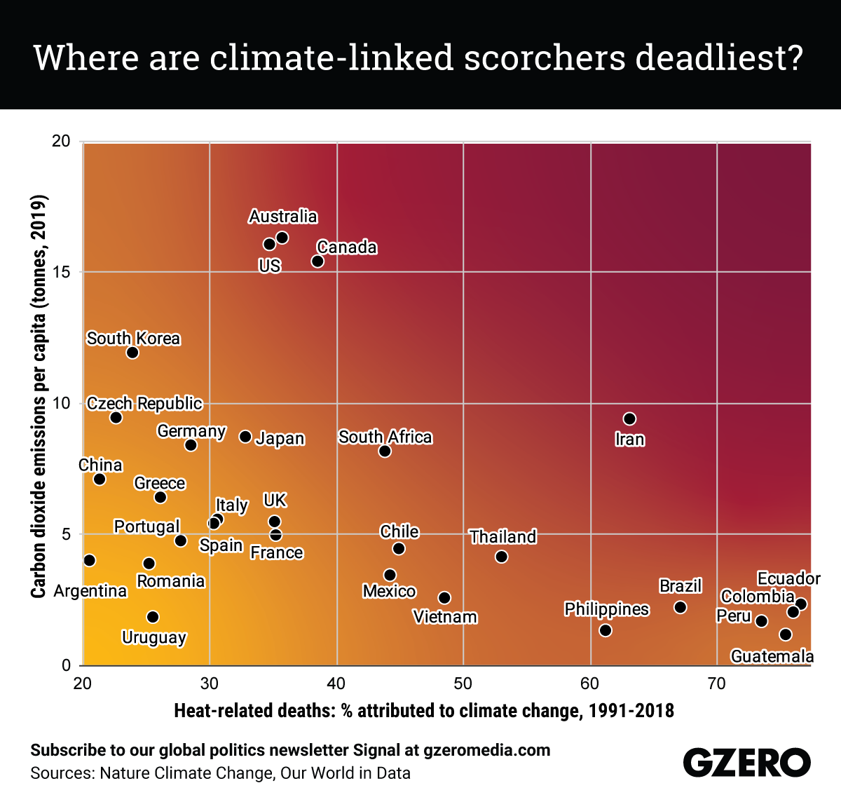 The Graphic Truth: Where are climate-linked scorchers deadliest?