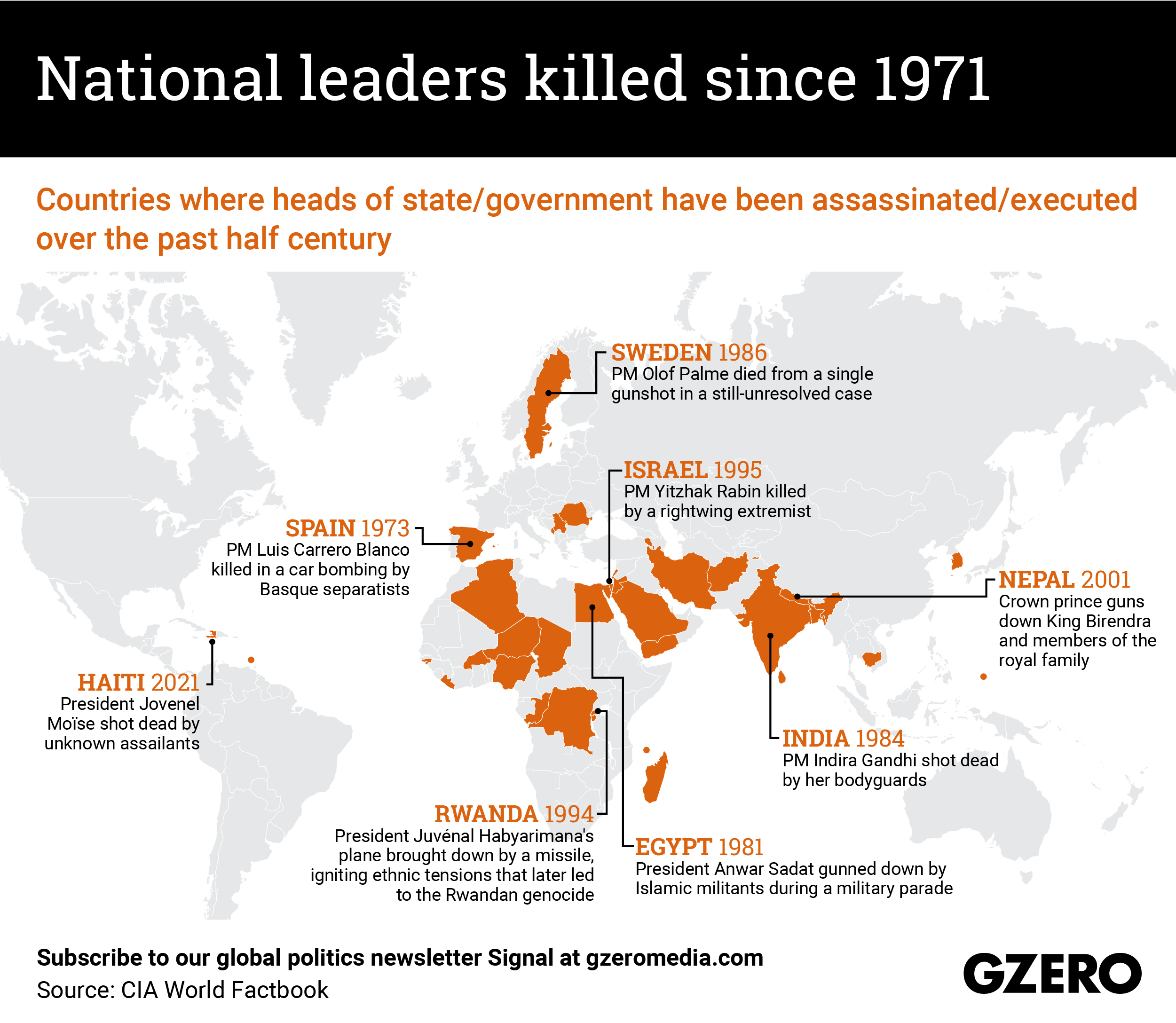 The Graphic Truth: National leaders killed since 1971