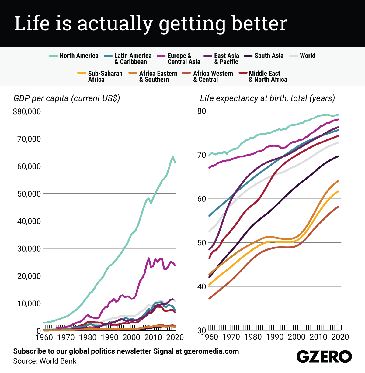 The Graphic Truth: Life is actually getting better