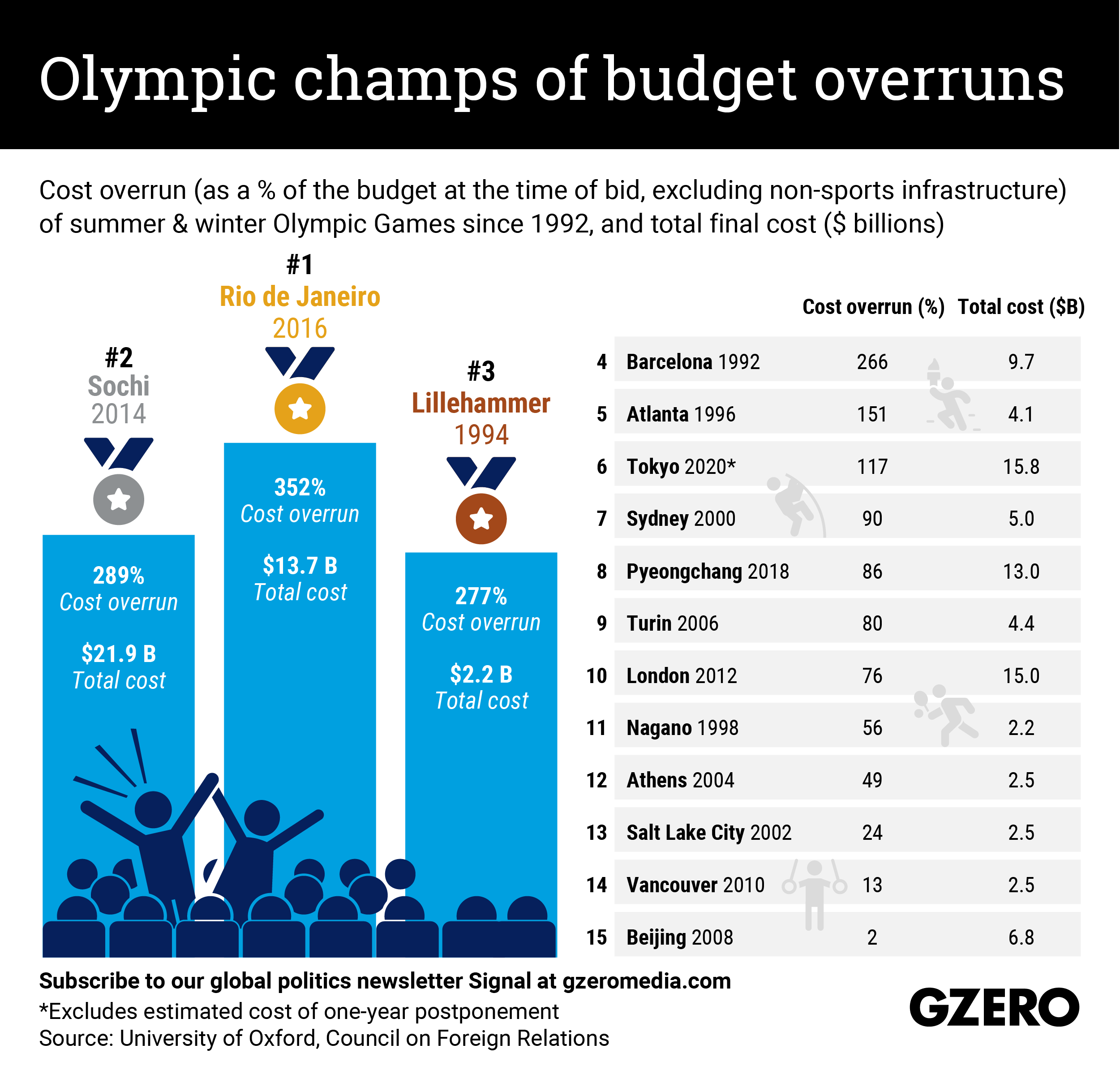 The Graphic Truth: Olympic champs of budget overruns