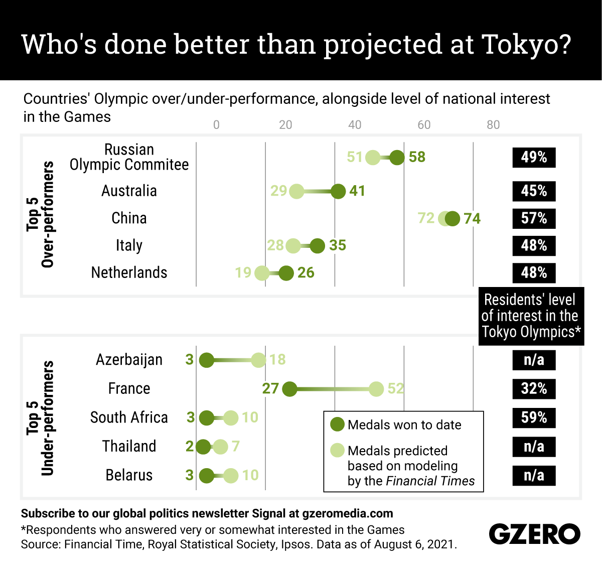 The Graphic Truth: Who's done better than projected at Tokyo?