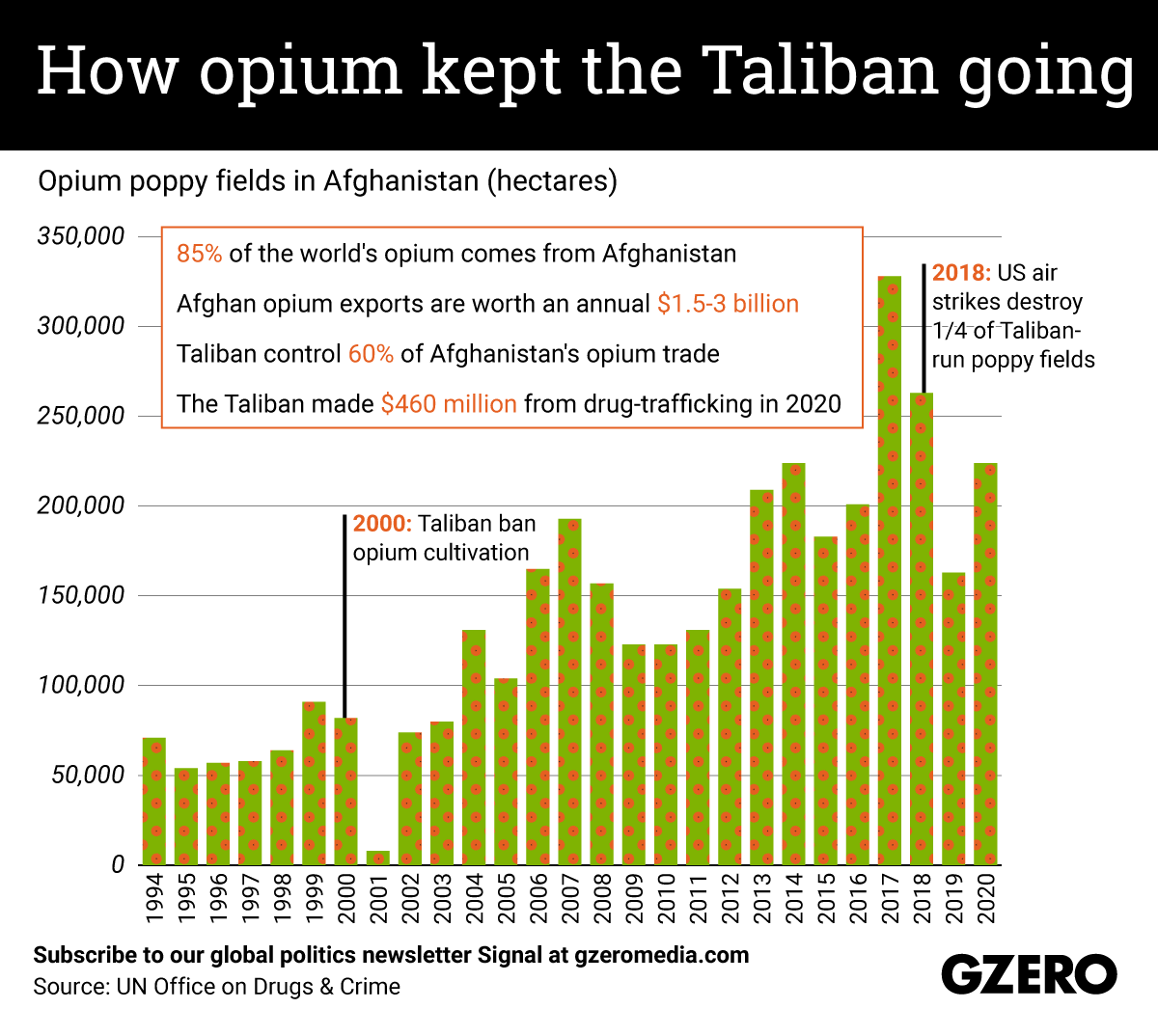 The Graphic Truth: How opium kept the Taliban going