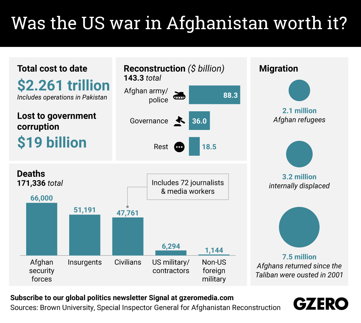 The Graphic Truth: Was the US war in Afghanistan worth it?