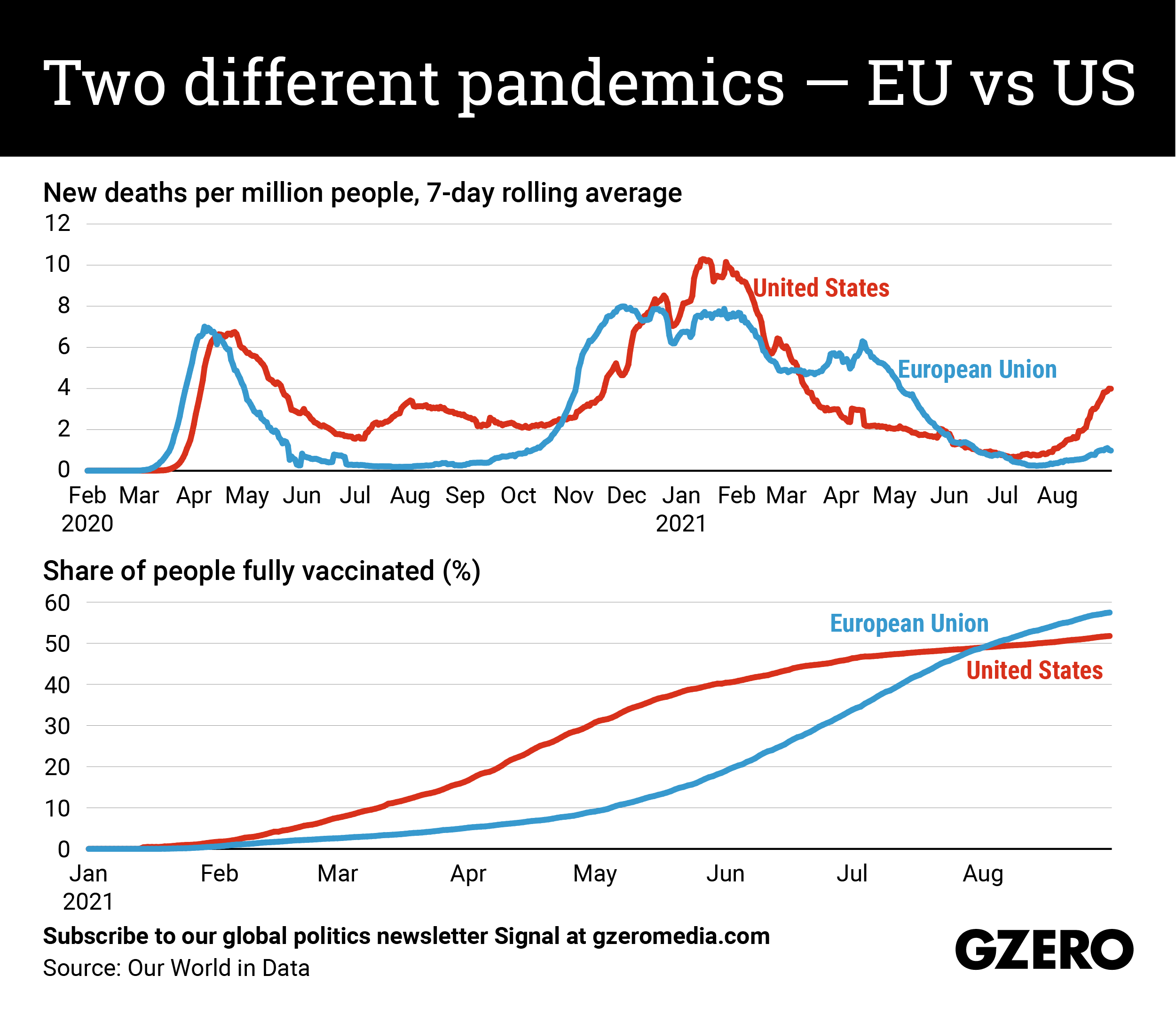 The Graphic Truth: Two different pandemics — EU vs US