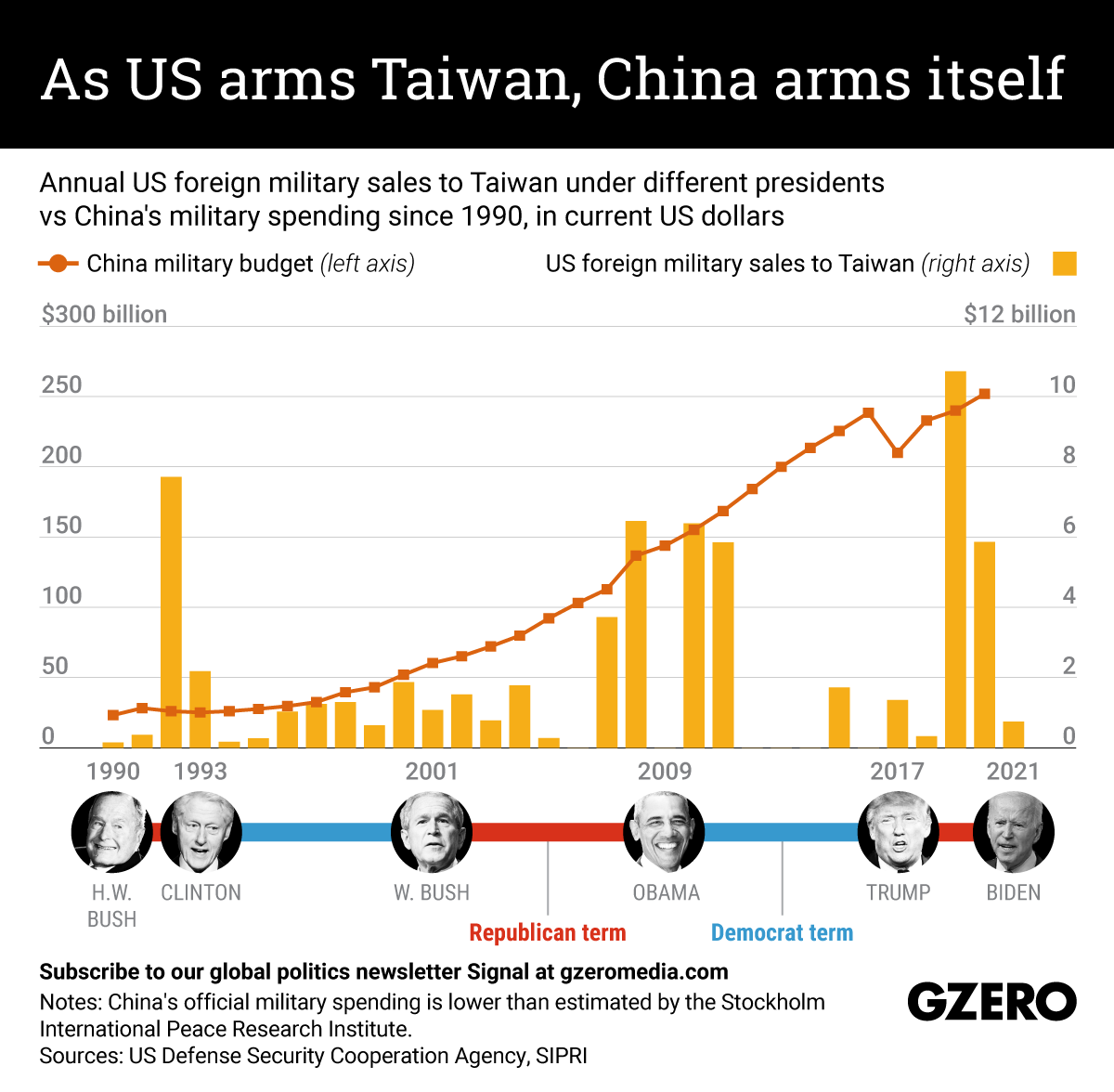 The Graphic Truth: As US arms Taiwan, China arms itself