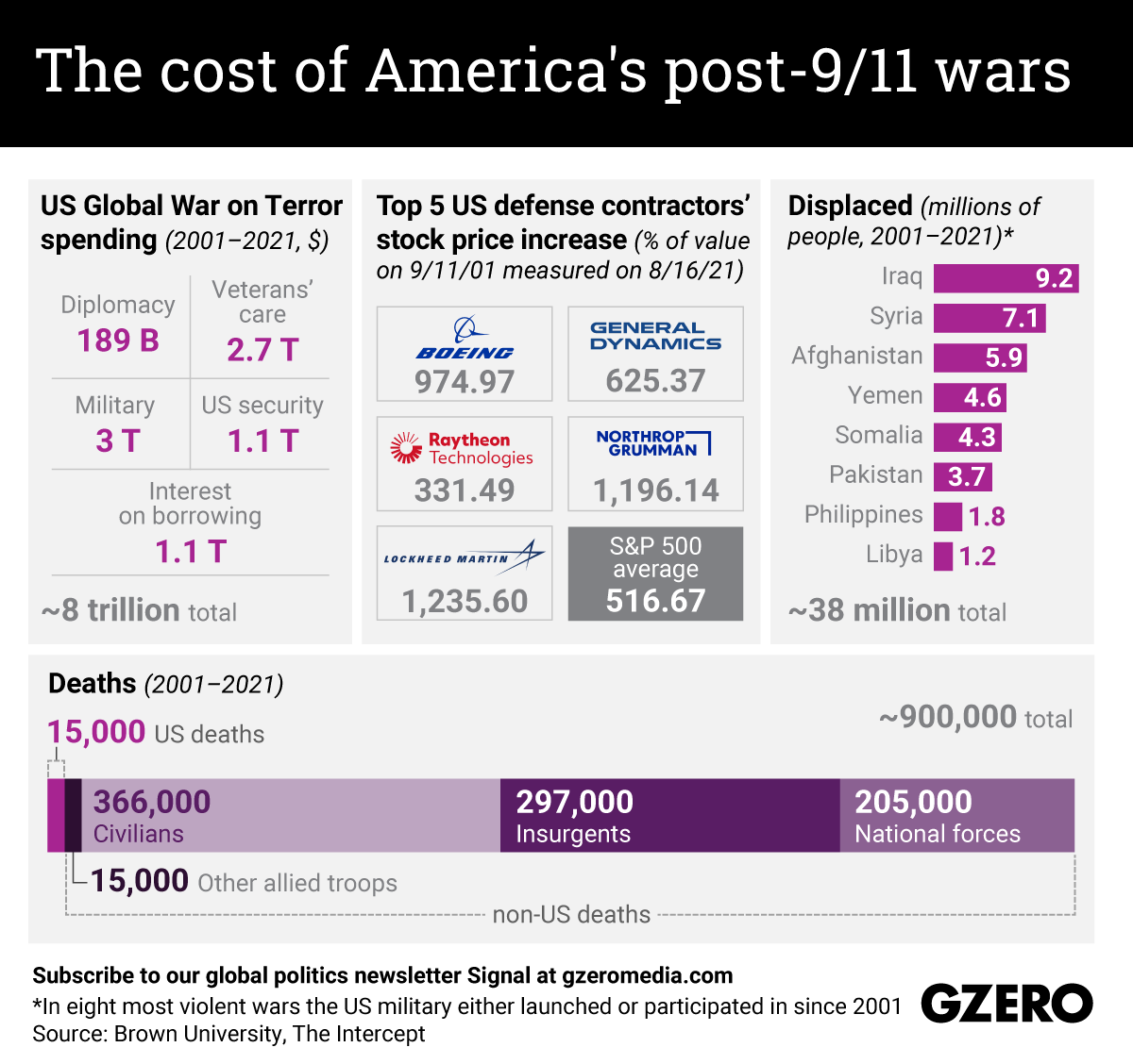 The Graphic Truth: The cost of America's post-9/11 wars