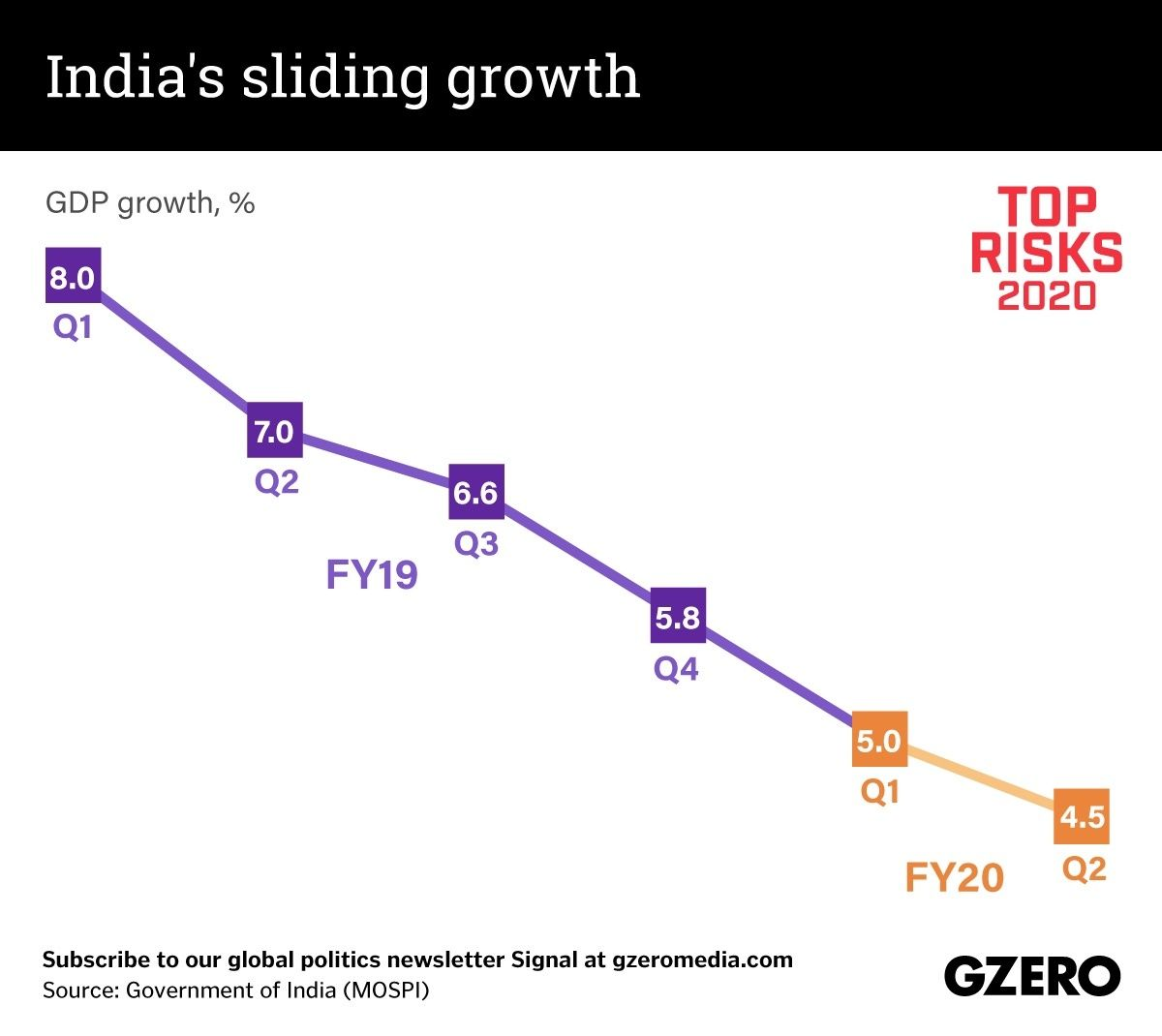 The Graphic Truth: India's sliding economic growth
