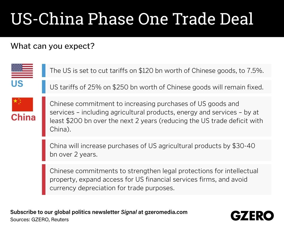 The Graphic Truth: US-China phase one trade deal