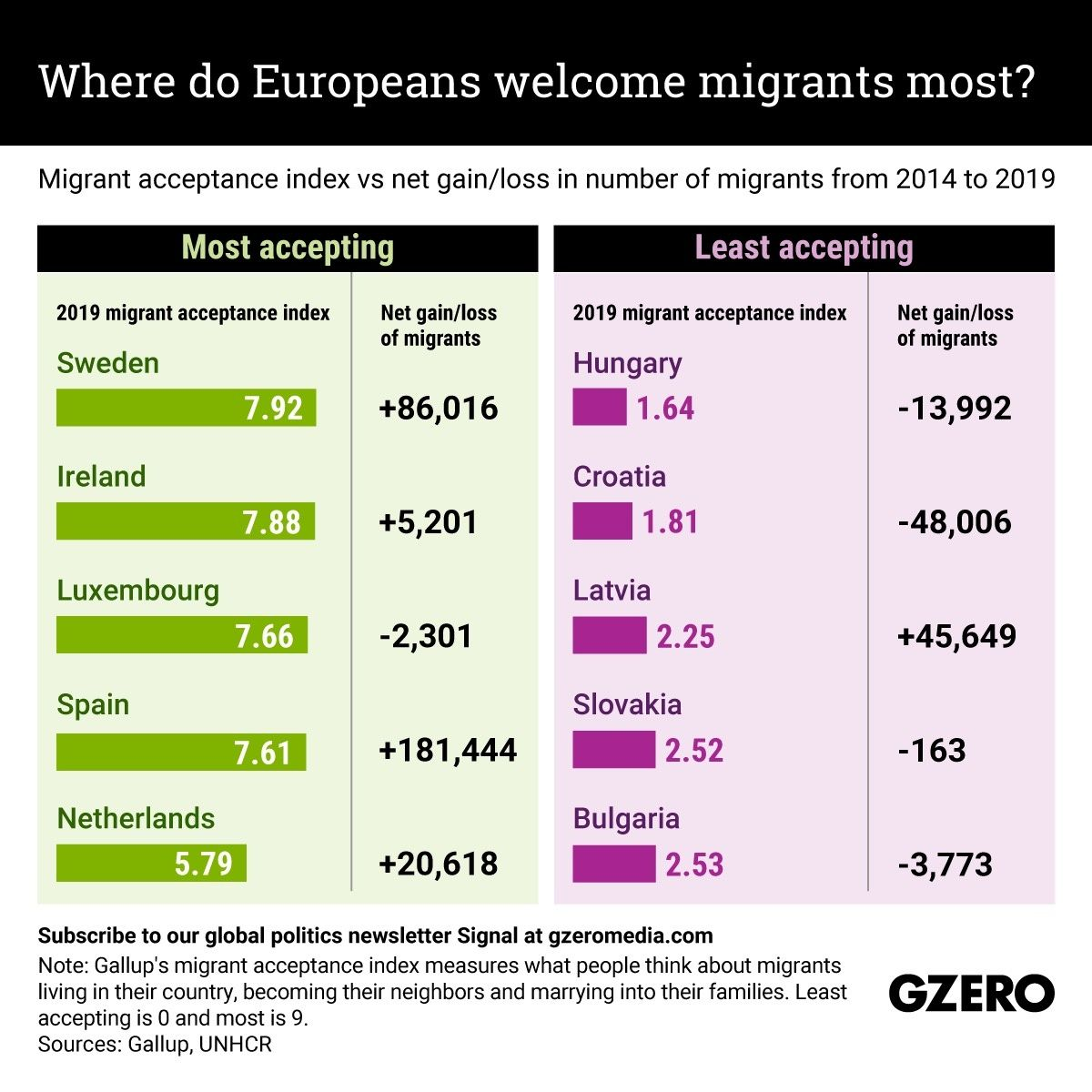The Graphic Truth: Where do Europeans welcome migrants most?