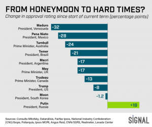 Graphic Truth: From Honeymoon to Hardtimes
