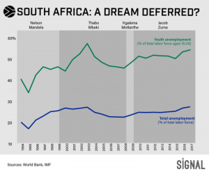 Graphic Truth: A Dream Deferred in South Africa?