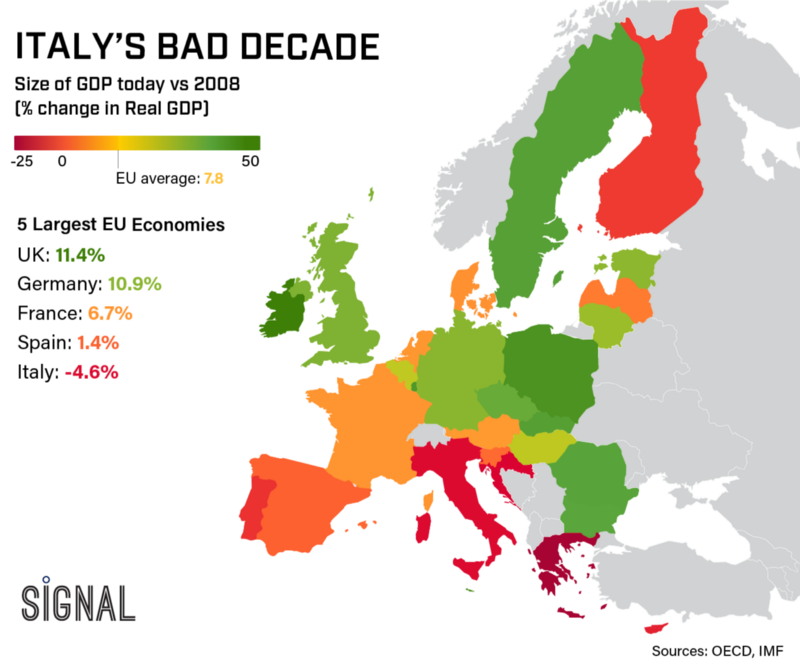 Graphic Truth: Italy's Lost Decade
