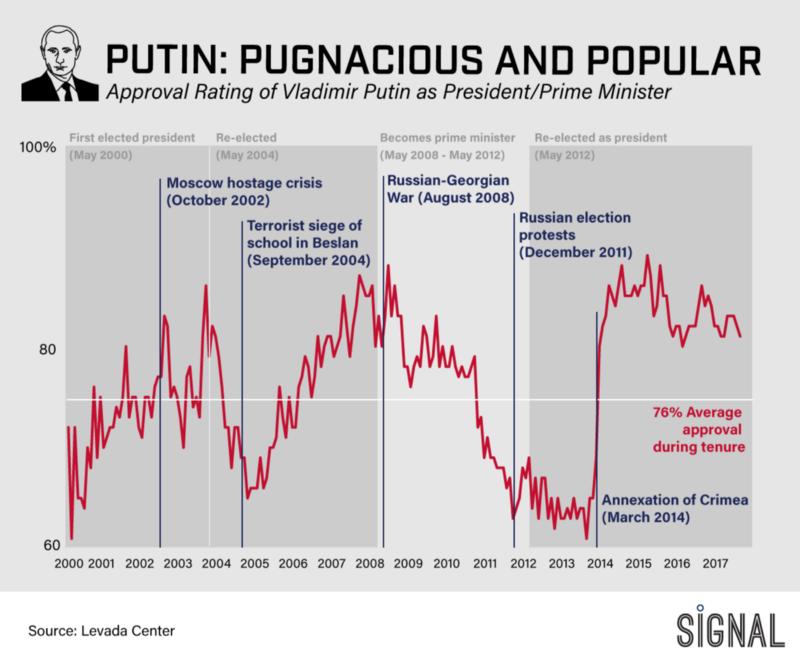 Graphic Truth: Pugnaciously Popular Putin