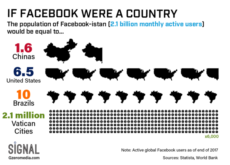 Graphic Truth: If Facebook Were a Country