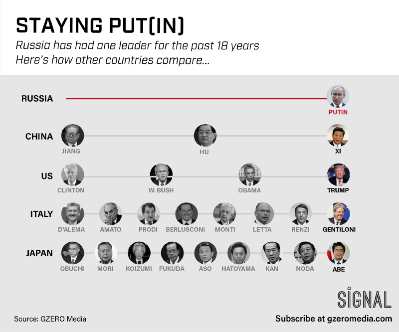 Graphic Truth: Staying Put(in)