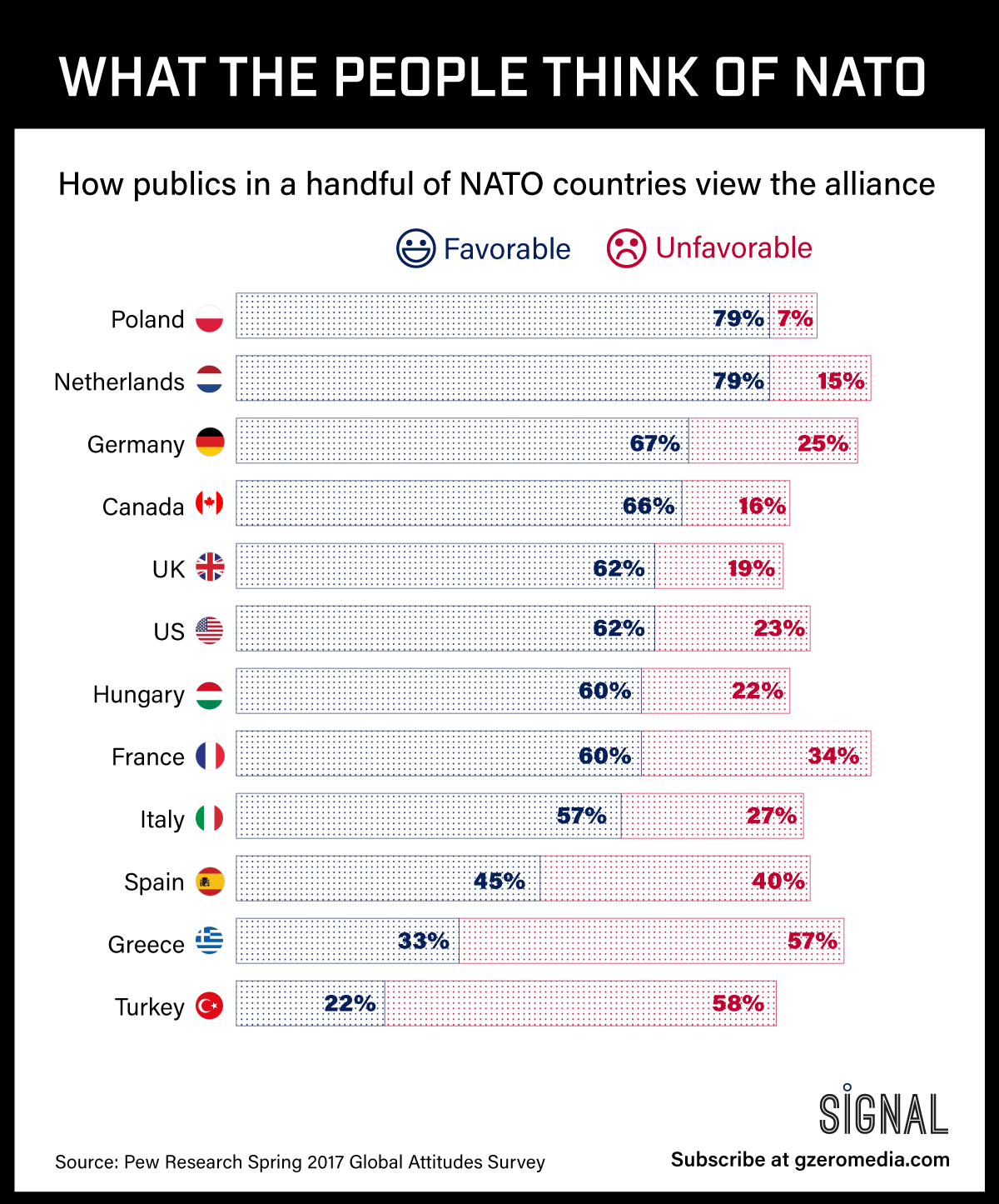 GRAPHIC TRUTH: WHAT THE PEOPLE THINK OF NATO