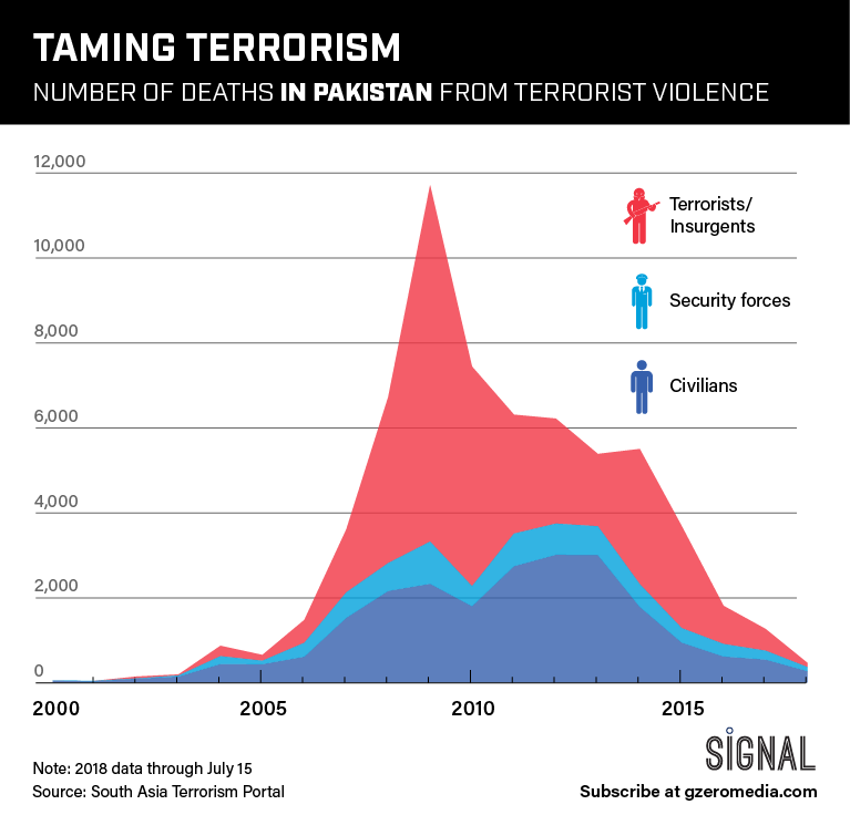 GRAPHIC TRUTH: TAMING TERRORISM