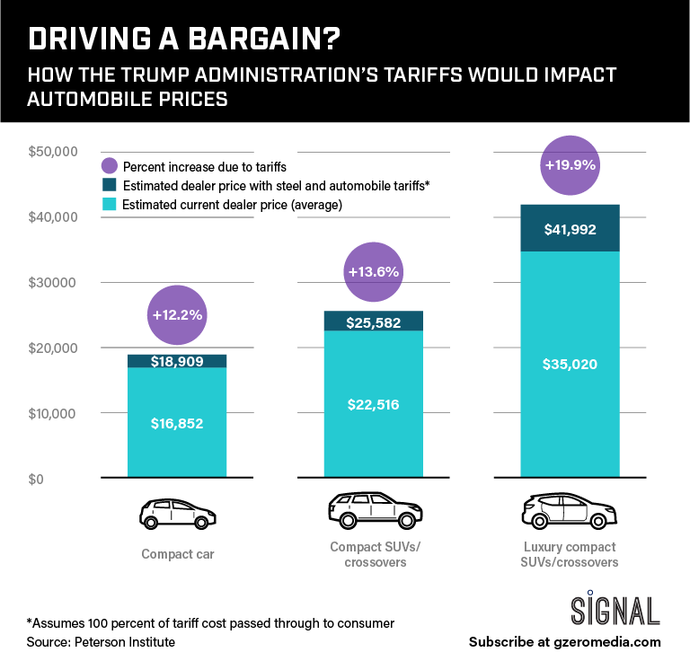 Graphic Truth: Driving A Bargain?