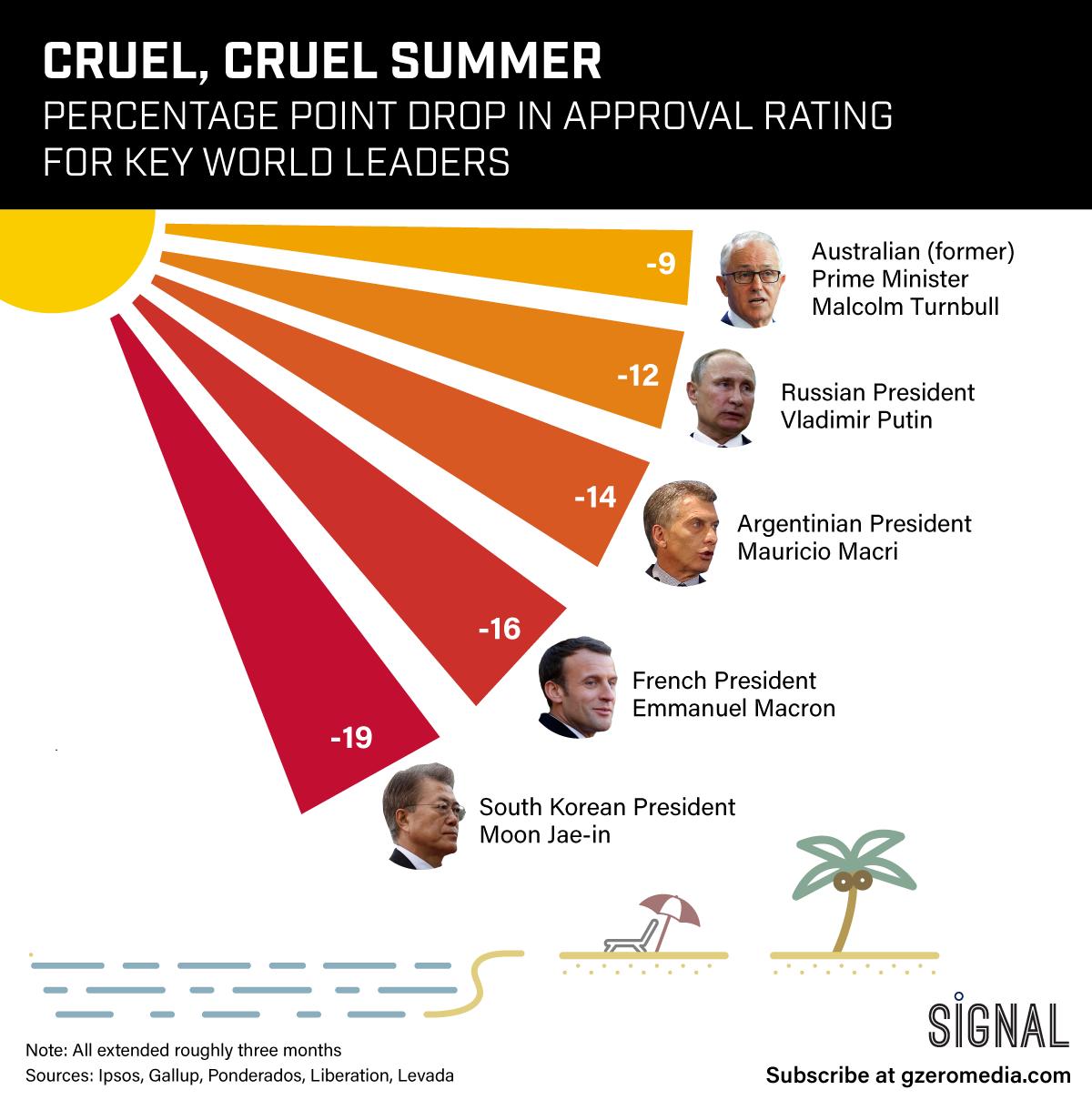 Graphic Truth: Cruel, Cruel Summer