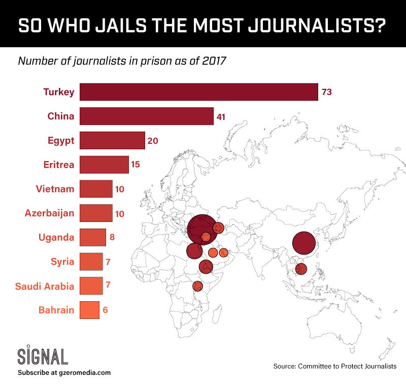 GRAPHIC TRUTH: WHO JAILS THE MOST JOURNALISTS?