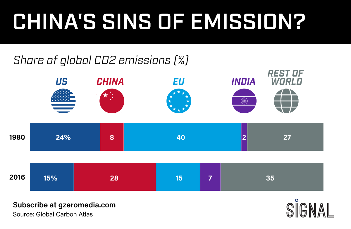 THE GRAPHIC TRUTH: CHINA'S SINS OF EMISSION?
