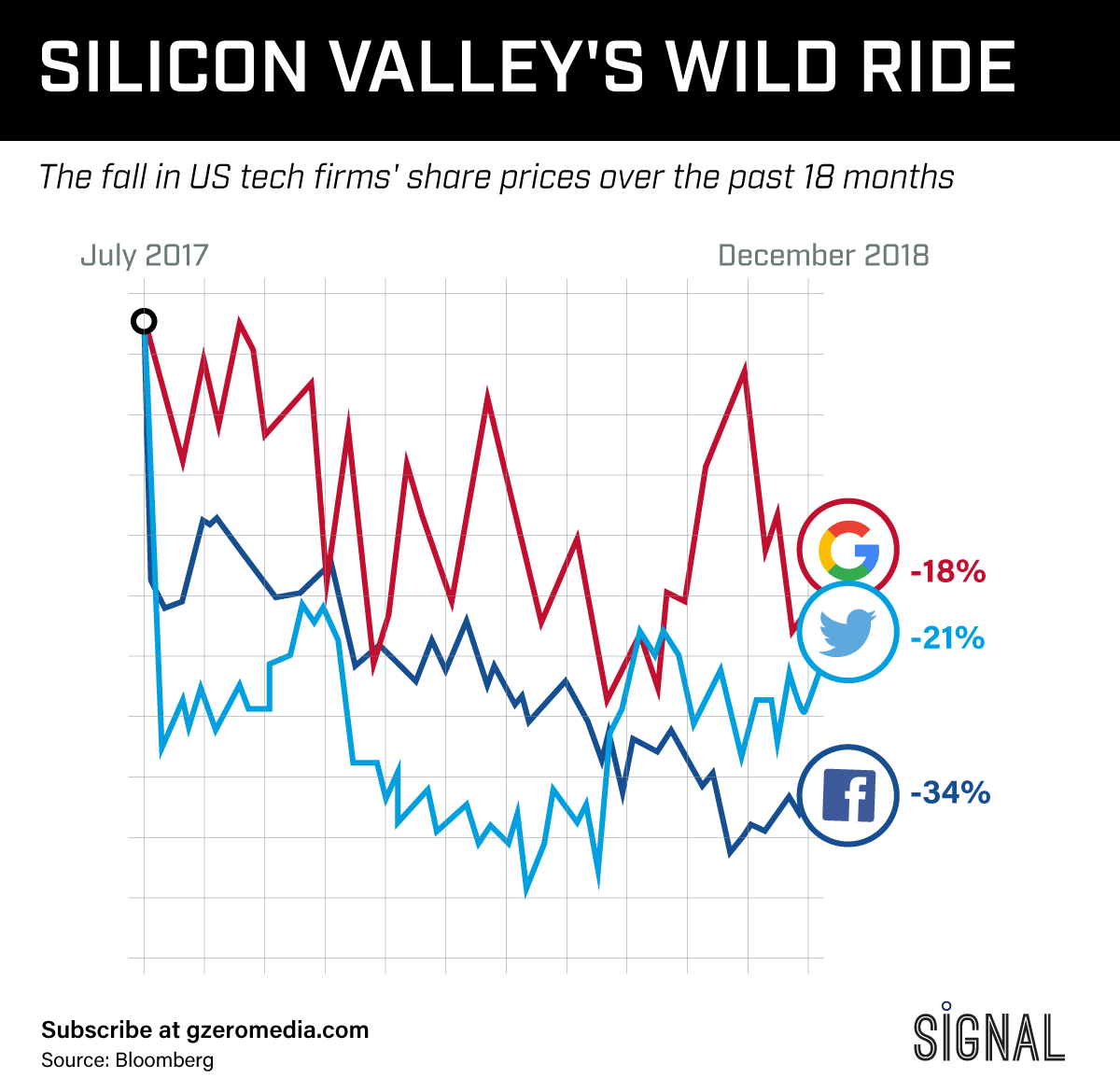 The Graphic Truth: Silicon Valley's Wild Ride