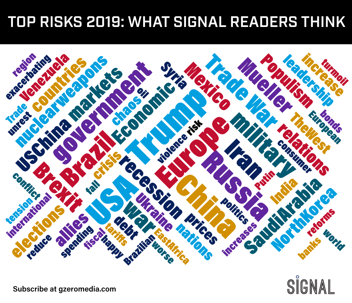 Graphic Truth: Readers' Top Risks