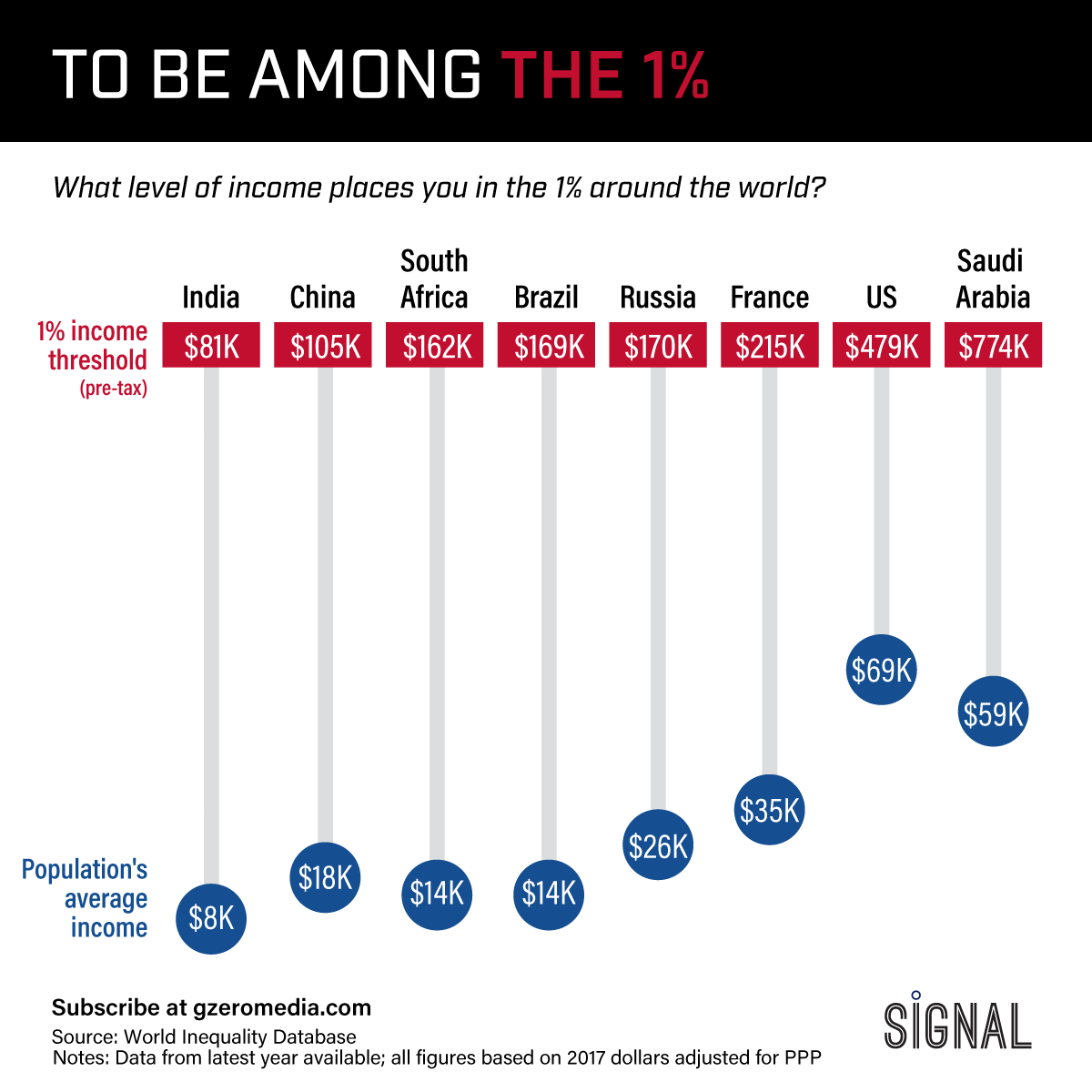 Graphic Truth: To Be Among The 1%