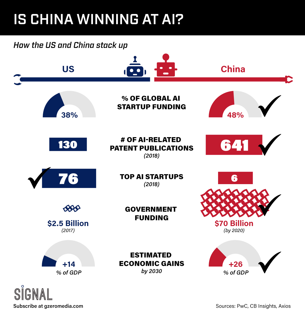 Graphic Truth: Is China Winning at AI?