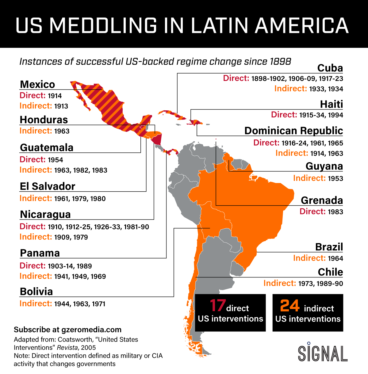 GRAPHIC TRUTH: US MEDDLING IN THE AMERICAS