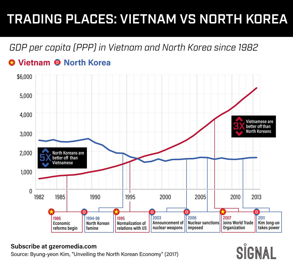 Graphic Truth: Vietnam vs North Korea