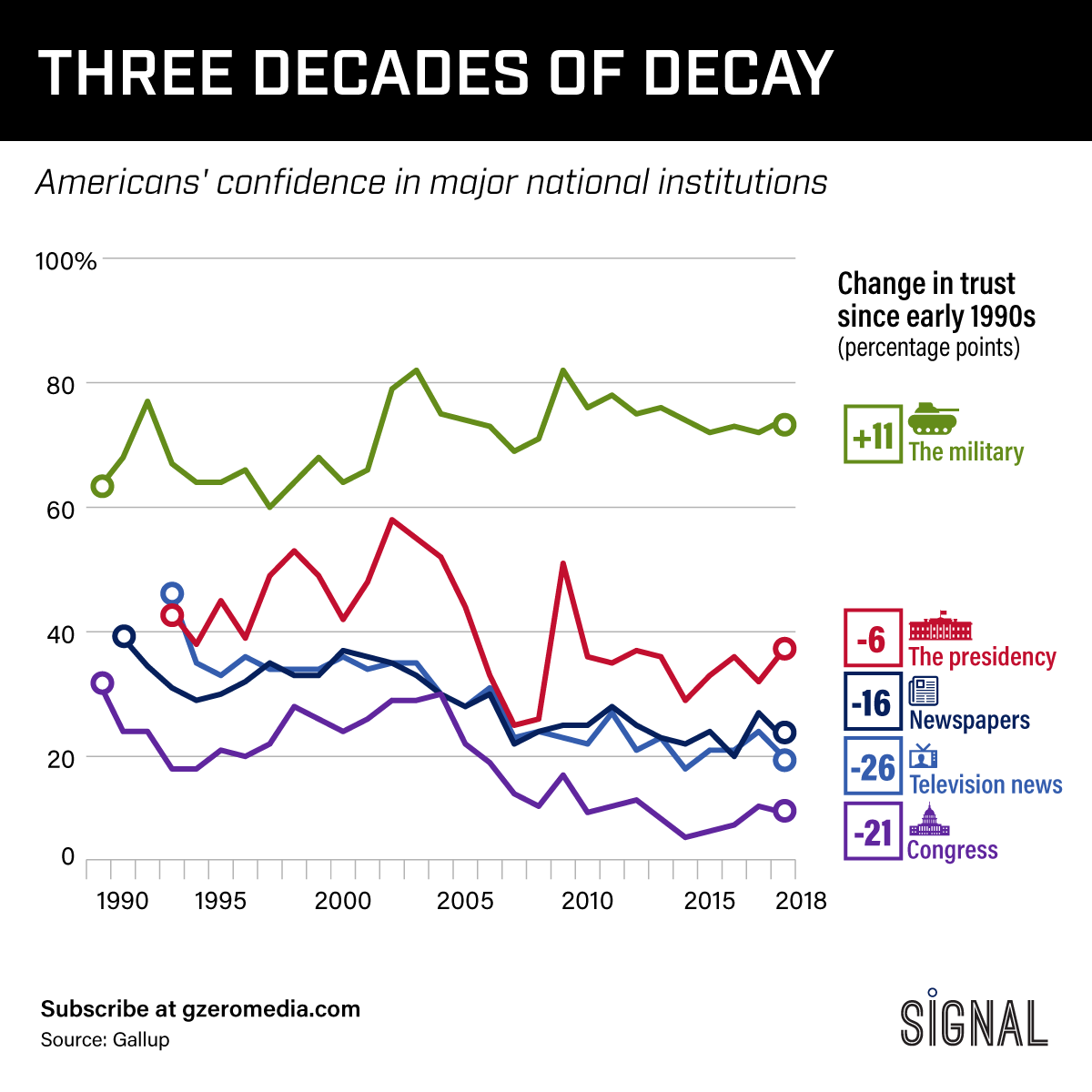Graphic Truth: Three Decades of Decay