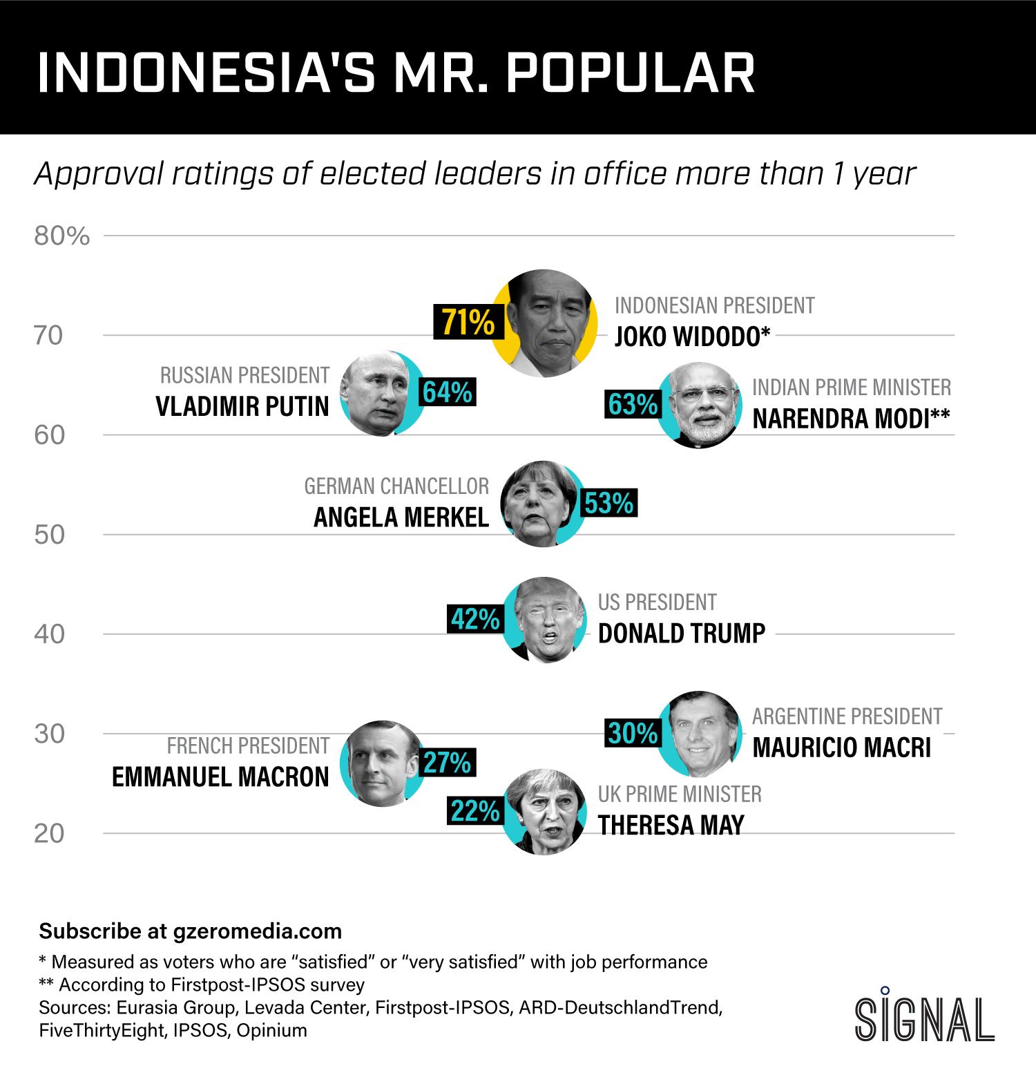 Graphic Truth: Indonesia's Mr. Popular