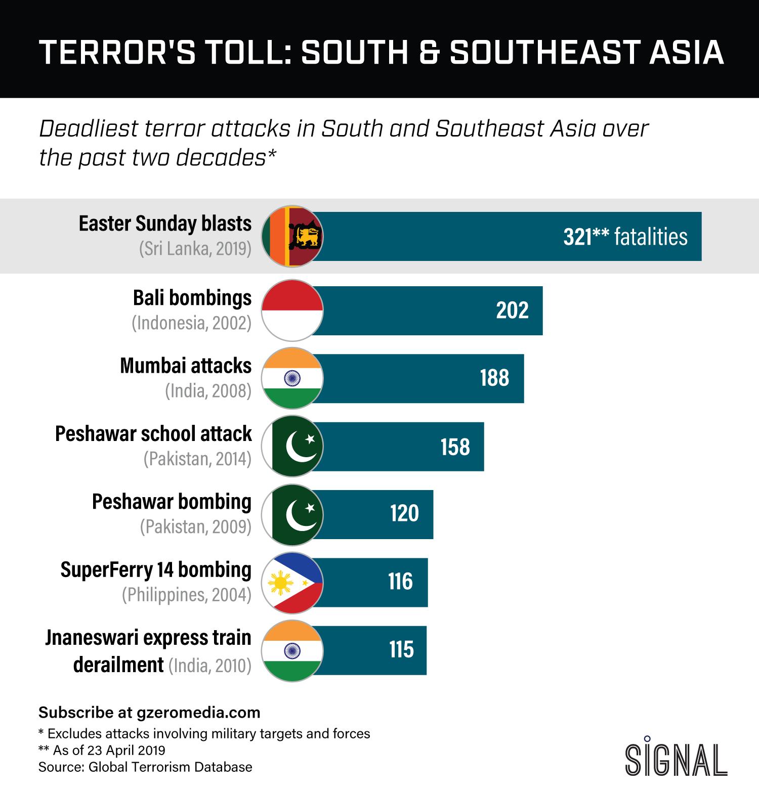 Graphic Truth: Terror's Toll