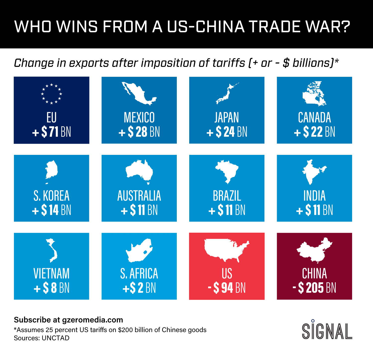 Graphic Truth: Who Wins From A US-China Trade War?