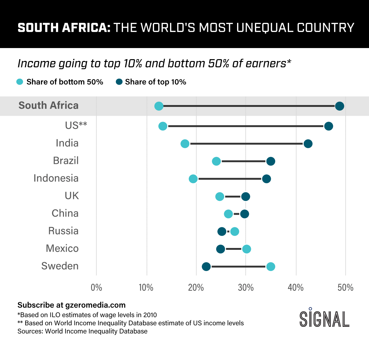 Graphic Truth: The World's Most Unequal Country
