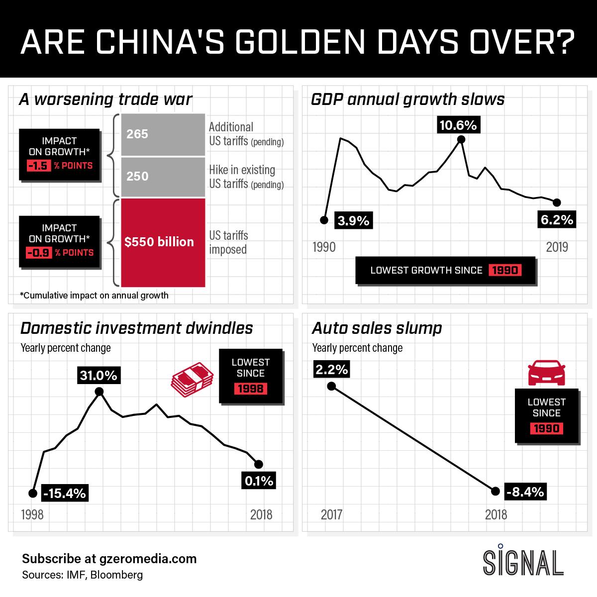 Graphic Truth: China's Battered Economy