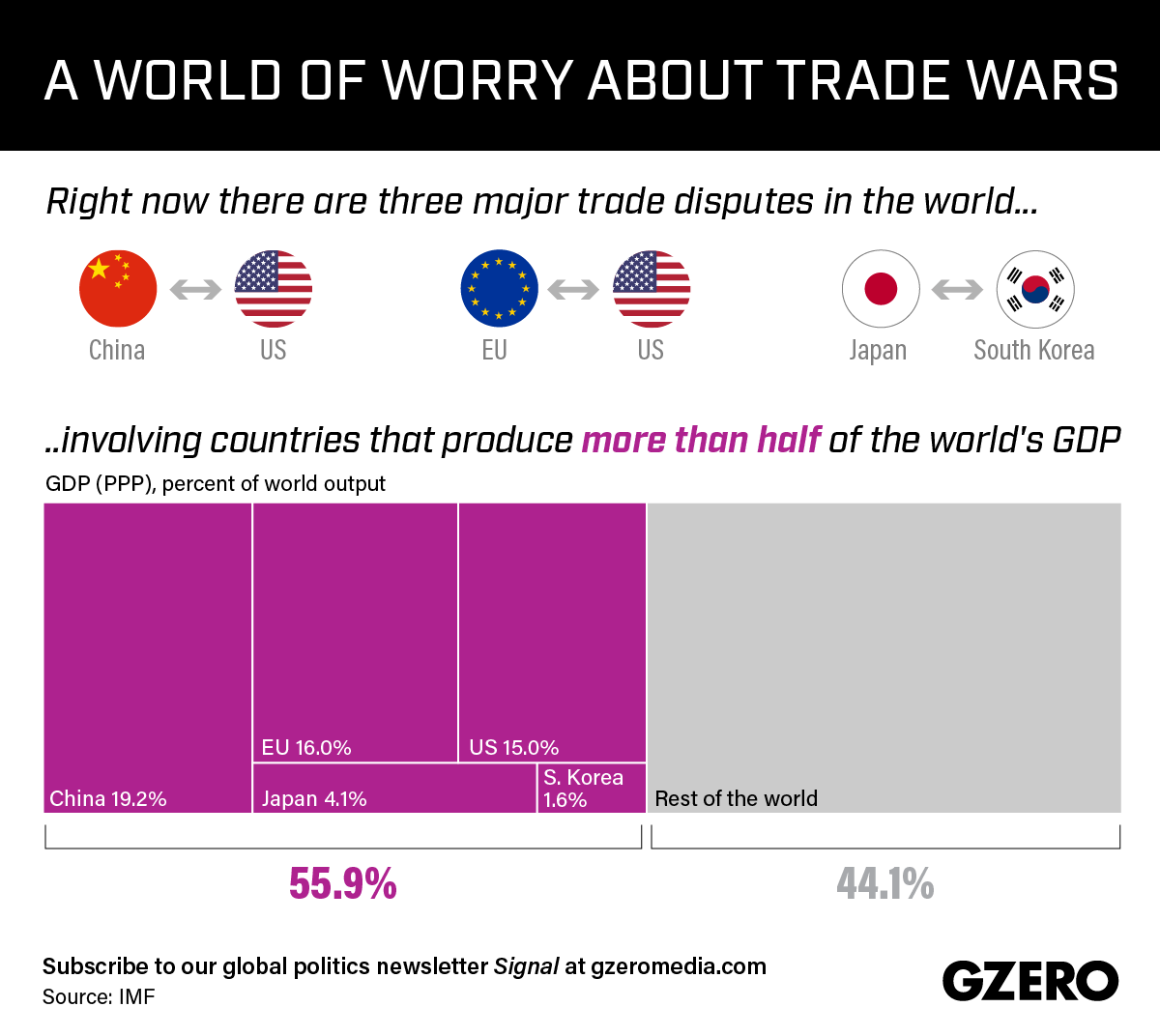 These Three Disputes Affect More Than Half of the World Economy