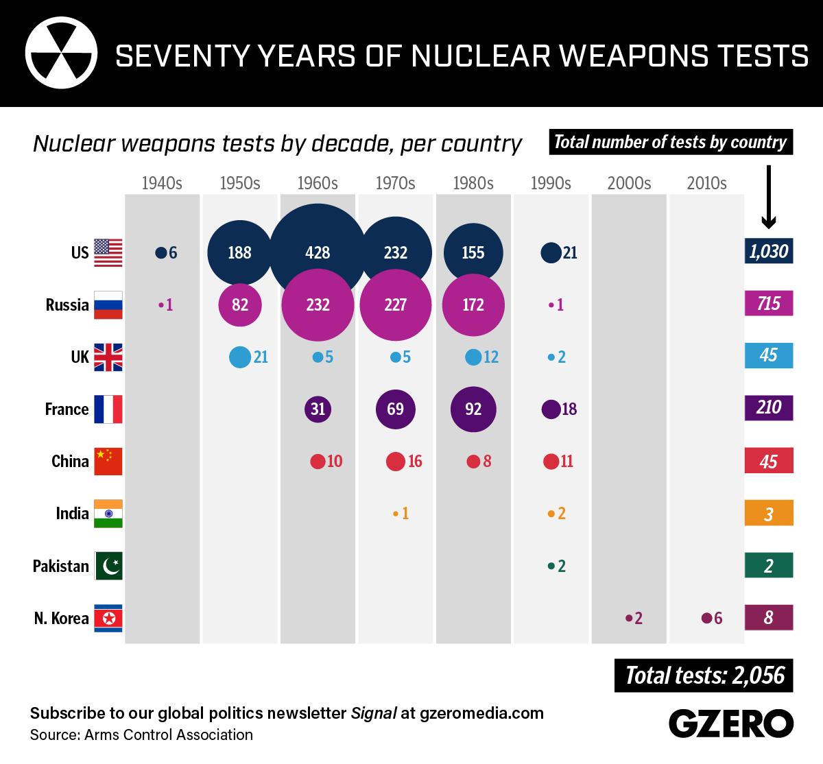 Graphic Truth: Seventy Years of Nuclear Weapons Tests