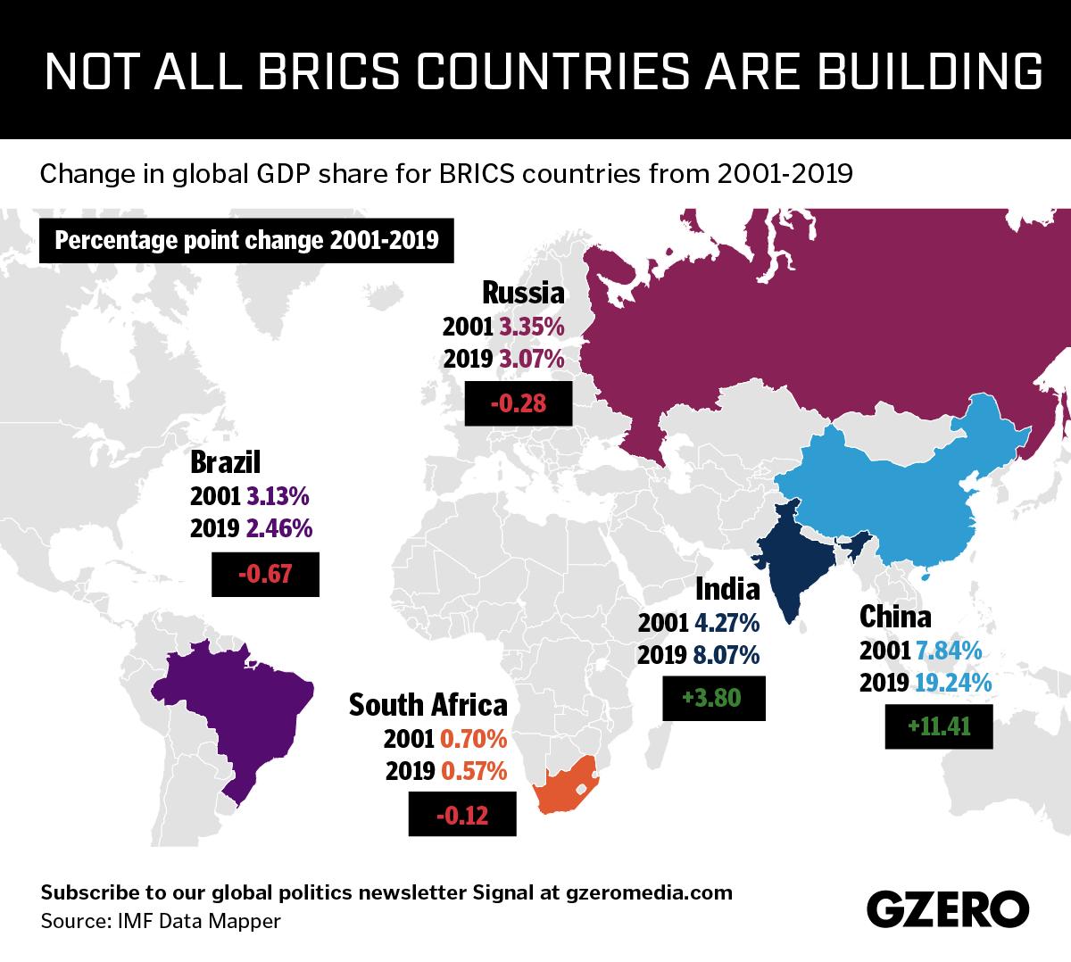 Graphic Truth: BRICS