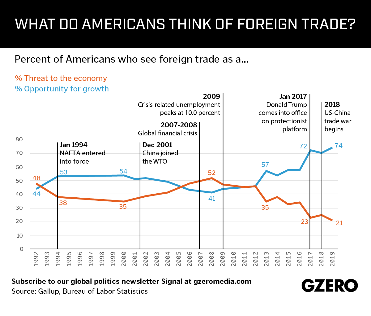 Graphic Truth: Americans' views on trade