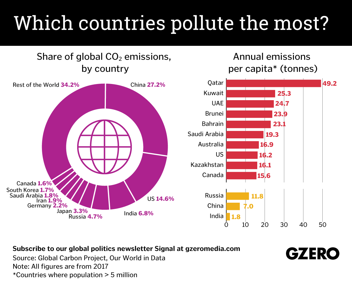 Graphic Truth: Which countries pollute the most?