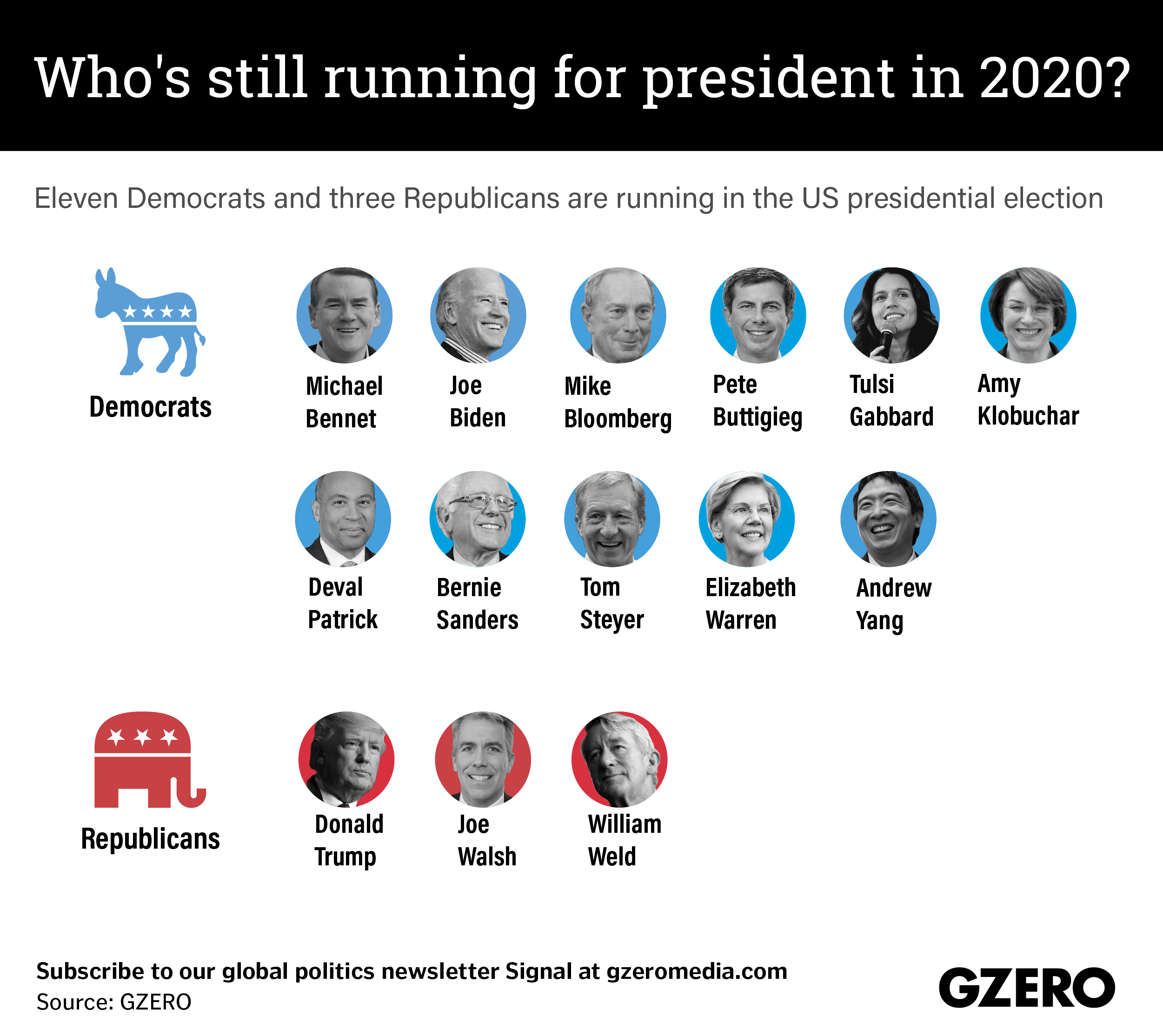 The Graphic Truth: Who's still running for president in 2020?