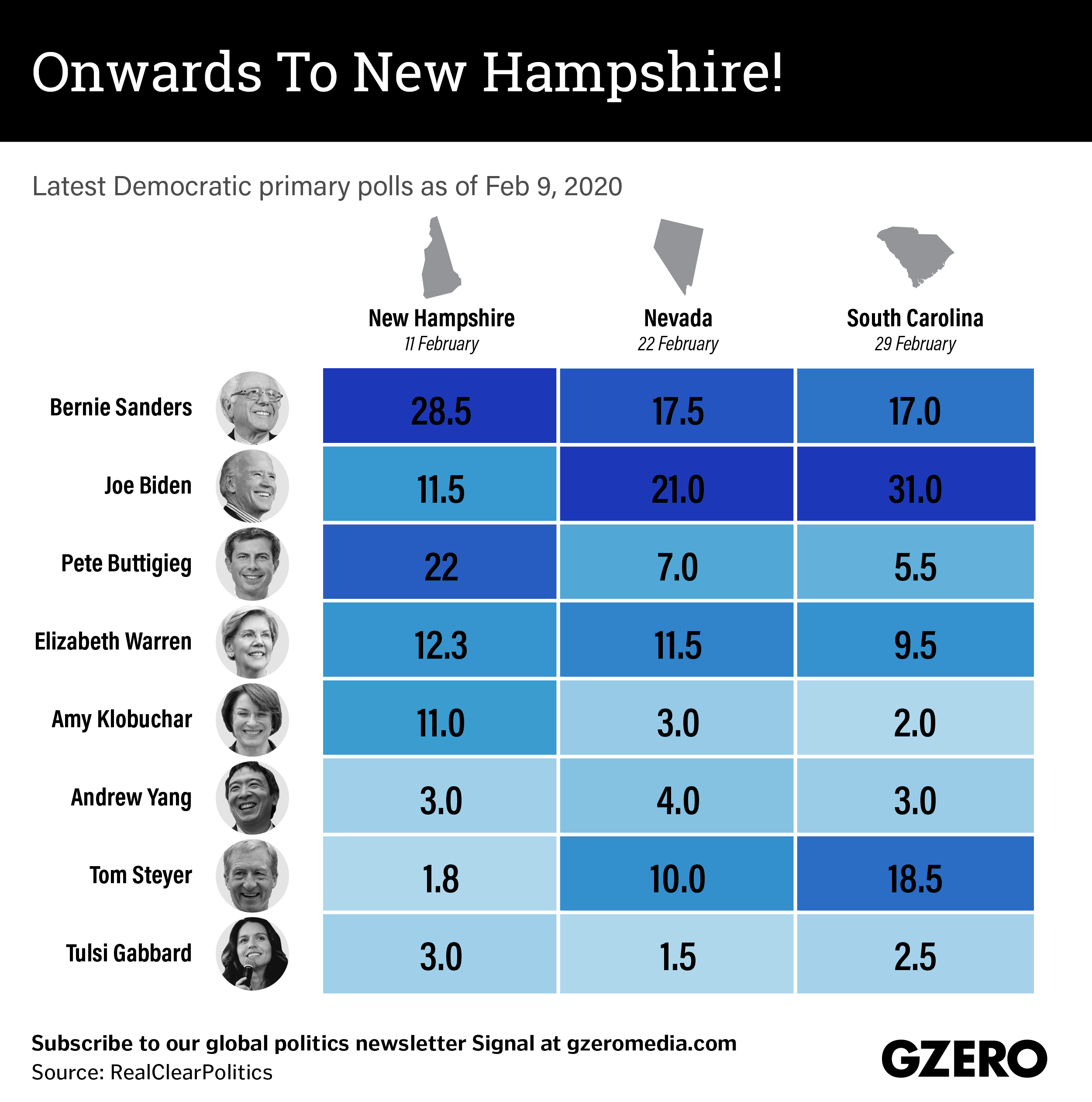 The Graphic Truth: Onwards to New Hampshire!
